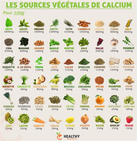 vitamina d alimenti vegetali calcium v 233 g 233 tal astuces vegetal