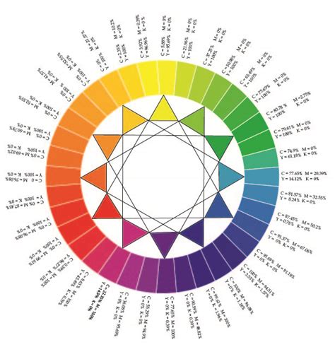 cmyk color wheel color wheel discovering the design world