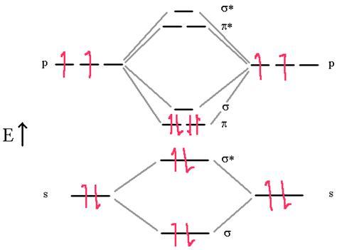 orbital diagram carbon image gallery oxygen molecular orbital diagram