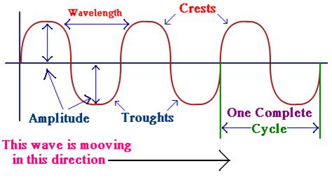 What Type Of Wave Is A Light Wave by Sound Waves Sonography Folder