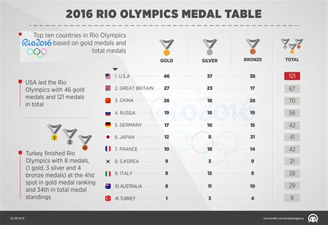 2016 olympics medal table 2016 medals table infographic anadolu agency