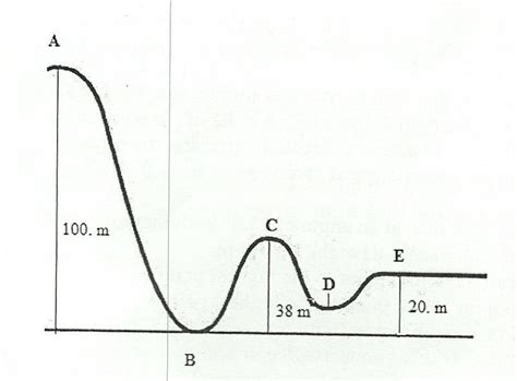 roller coaster diagram physics determining speed and height on a roller coaster physics