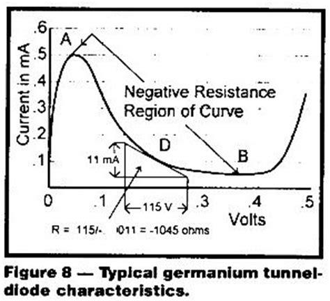 tunnel diode negative resistance tunnel diode with its negative resistance characteristics can be employed for 28 images