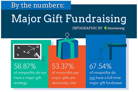 Infographic Major Gift Fundraising By The Numbers Major Gift Template