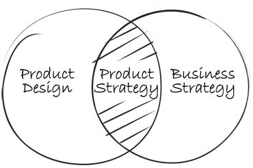 product layout strategy 3 useful ux workshops to get your team on the same page