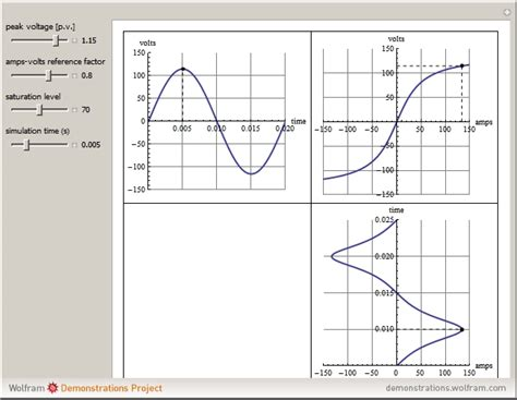 current waveform of an inductor wolfram demonstrations project
