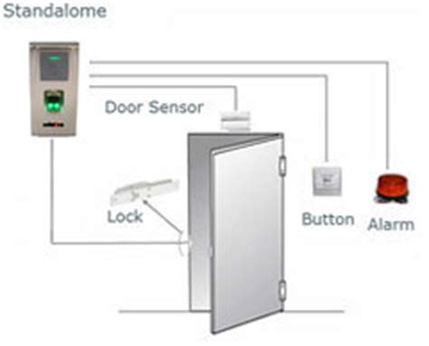 Mesin Absensi Akses Kontrol Pintu Solution A200 1 Mesin Absensi Sidik Jari Mesin Absensi Fingerprint