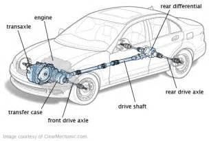 Connected Car Exles Drivetrain