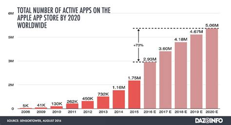 apple app store to 5 mn apps by 2020 a challenge for