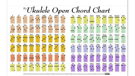 ukulele chord diagrams ukulele open chord chart by hockeyrink on deviantart