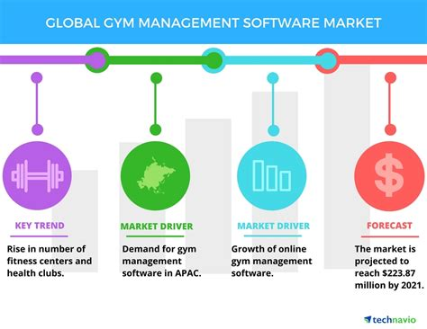 Fitness Management Software 5 by Management Software Market Trends And Forecasts By