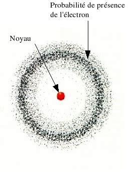 Modèle Quantique De L Atome