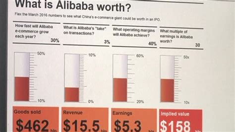 alibaba valuation get to know the alibaba valuation calculator