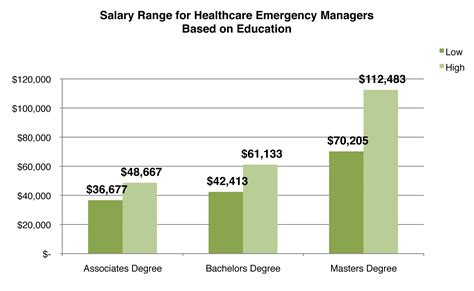 master of healthcare administration salary emergency technician salary range k k club