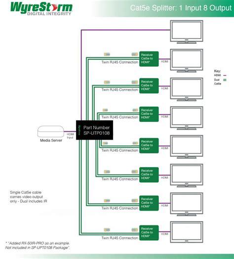 ethernet diagram wiring rs 422 wiring diagram wiring