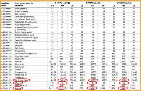 tabella alimentare tabella olio di palma olio di oliva efsa il fatto alimentare