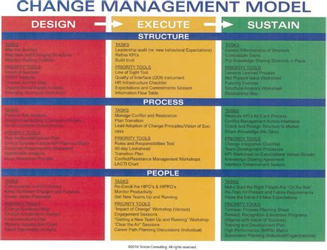design management tips change management model it pinterest change