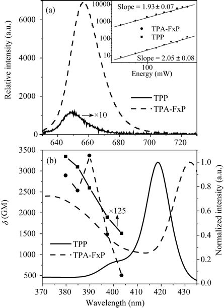 two photon absorption cross section enhancement of two photon absorption cross section and