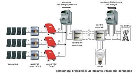 costo cassetta di sicurezza banca schema di un impianto elettrico gli impianti elettrici