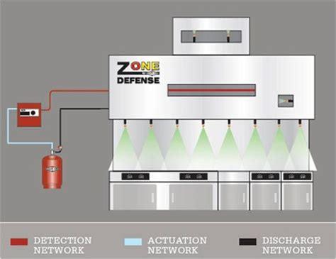 Kitchen Suppression System by Kitchen Suppression Systems Procyon Fireprocyon