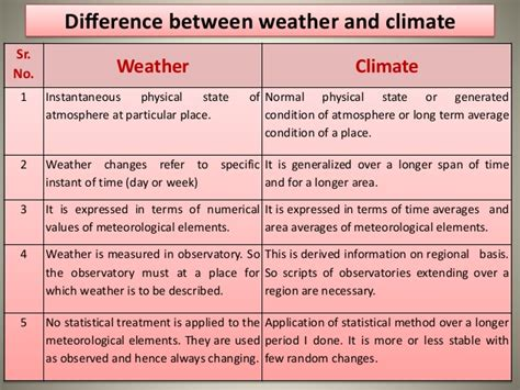 time difference and climate b sc agri i paam unit 4 agricultural meteorology