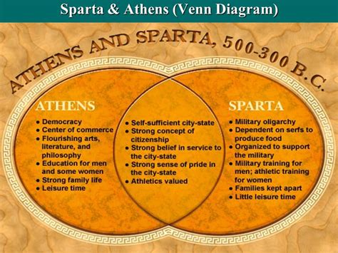 venn diagram of athens and sparta ancient greece 2000 bc 300 bc ppt