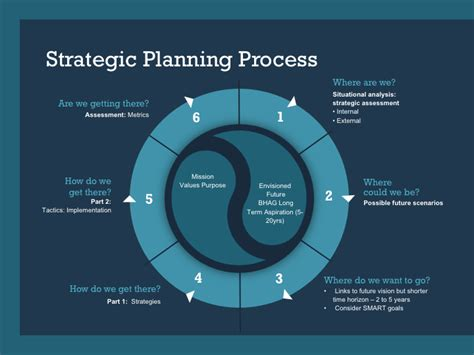 strategic decision process block diagram essential reading list leading the industry destination