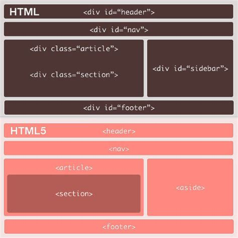 html5 section id html5