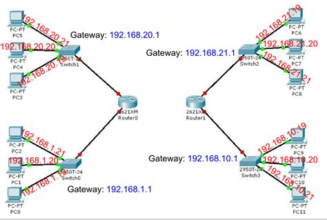 tutorial membuat jaringan dengan cisco packet tracer pdf membuat jaringan wan dengan cisco packet tracer aneiqbal