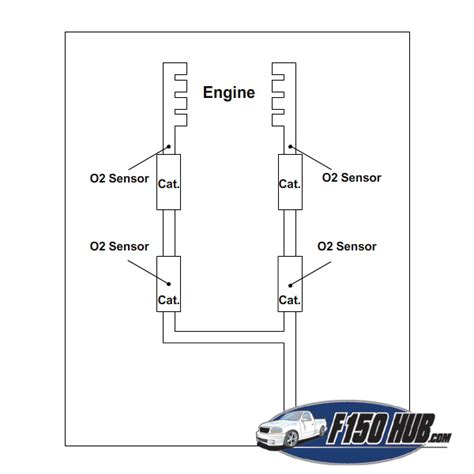 2009 ford f150 o2 sensor location 1997 to 2003 ford f 150 o2 sensor replacement
