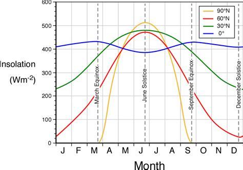 s day length heat budget insolation geocoops