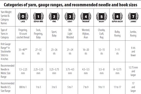 knitting needle sizes and yarn weights crafty escapism how to substitute yarn