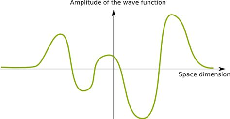 which most represents a wave dynamics of the wave function heisenberg schr 246 dinger