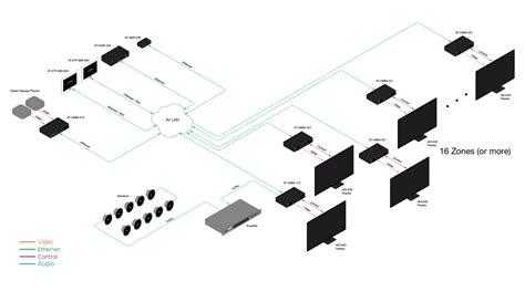 home av network design 100 home av network design home av showrooms