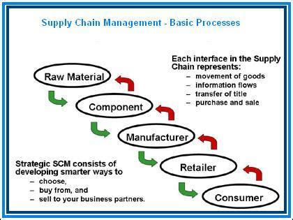 supply chain mgmt business fundas
