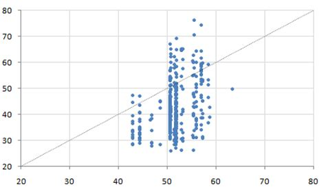 xy pattern generator excel how can i color dots in a xy scatterplot according