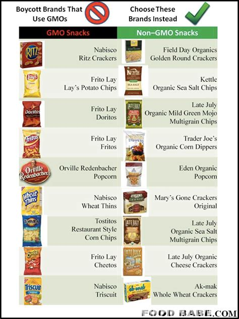 avoid gmo s and improve your health what s the hype with gmos ask dr akiba