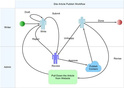 human workflow what is a workflow how is it different from other flows
