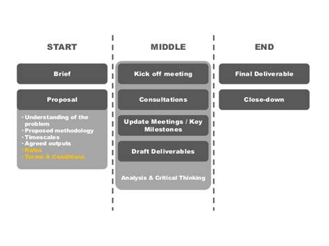 Mba Help Imporve Skills And My Own Consulting Company by Consulting The Engagement Lifecycle Consultancy Skills