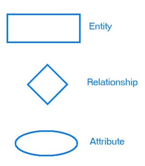 what are entity relationship diagrams and how are they used what is entity relationship diagram erd logistics