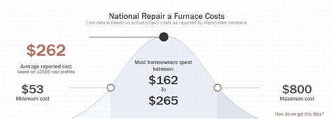 What's the Average Cost for a Furnace Tune Up?   ACE Home Services
