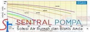 Pompa Kolam Renang Onga Ltp 550 3 4 Hp pompa kolam renang 3 4 hp estp 75 sentral pompa solusi pompa air rumah dan bisnis anda