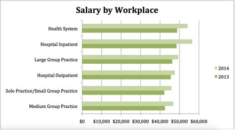 wages by breaking news coder salary on the rise