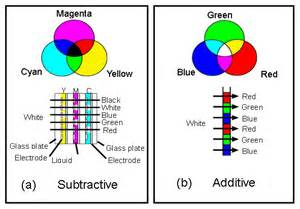 additive color mixing dbnstj research to achieve high quality color liquid