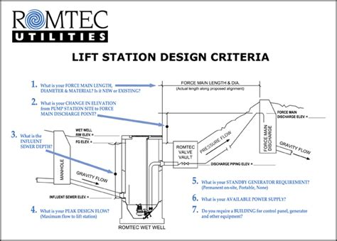 design criteria vs specification lift station design exle home design ideas