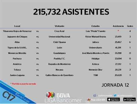 calendario jornada 12 del futbol mexicano apertura 2016 asistencia del futbol mexicano jornada 12 clausura 2017