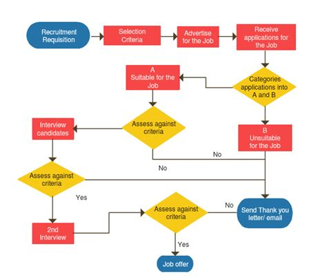 build a flow chart flowchart software for fast flow diagrams creately