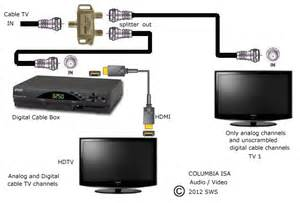 tv receiver hook up diagram tv wiring diagram free