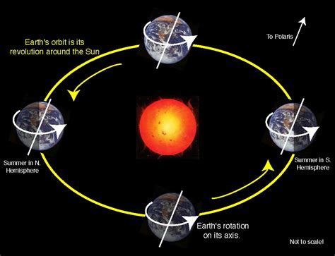 earth s rotation and revolution of the earth qzealand
