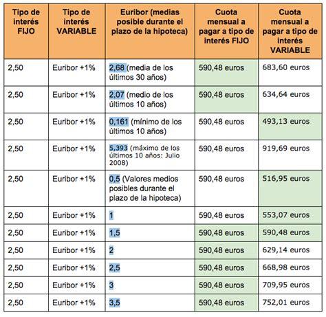comparativa de hipotecas banqueando hipoteca a tipo de inter 233 s fijo o variable 191 qu 233 me